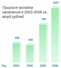 Прирост вкладов населений