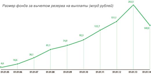 Размер фонда АСВ