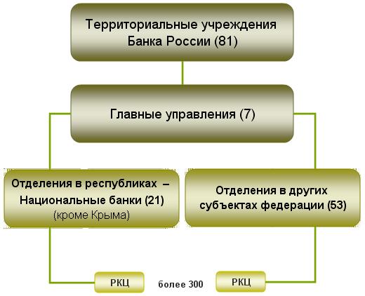 ТУ Банка России