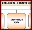 НКО в банковской системе России