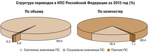 обзор результатов наблюдения в национальной платежной системе