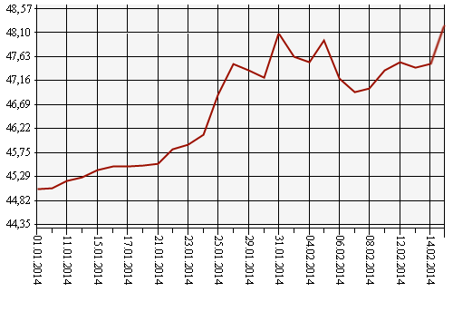 Антирекорд рубля