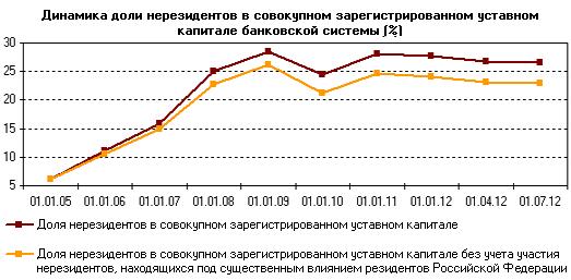 Иностранные банки в РФ